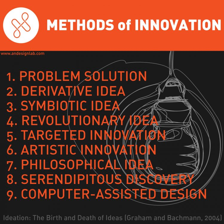 9 Methods of Innovation